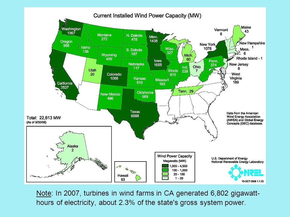 Wind Power – US Note: In 2007, turbines in wind farms in CA generated 6,802 gigawatt- hours of electricity, about 2.3% of the state s gross system power.