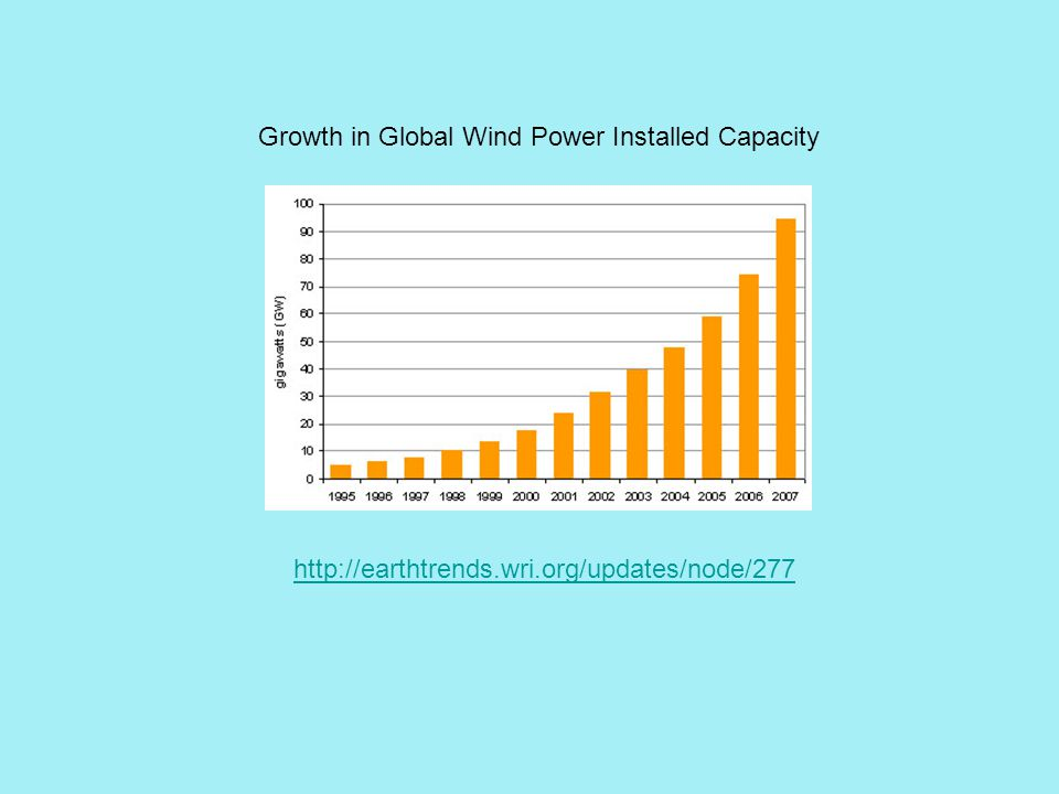 Growth in Global Wind Power Installed Capacity