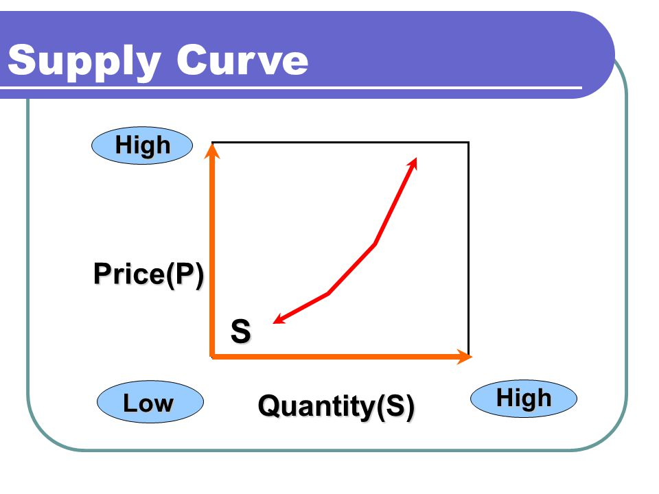 Supply Curve Quantity(S) High High Low Price(P) S