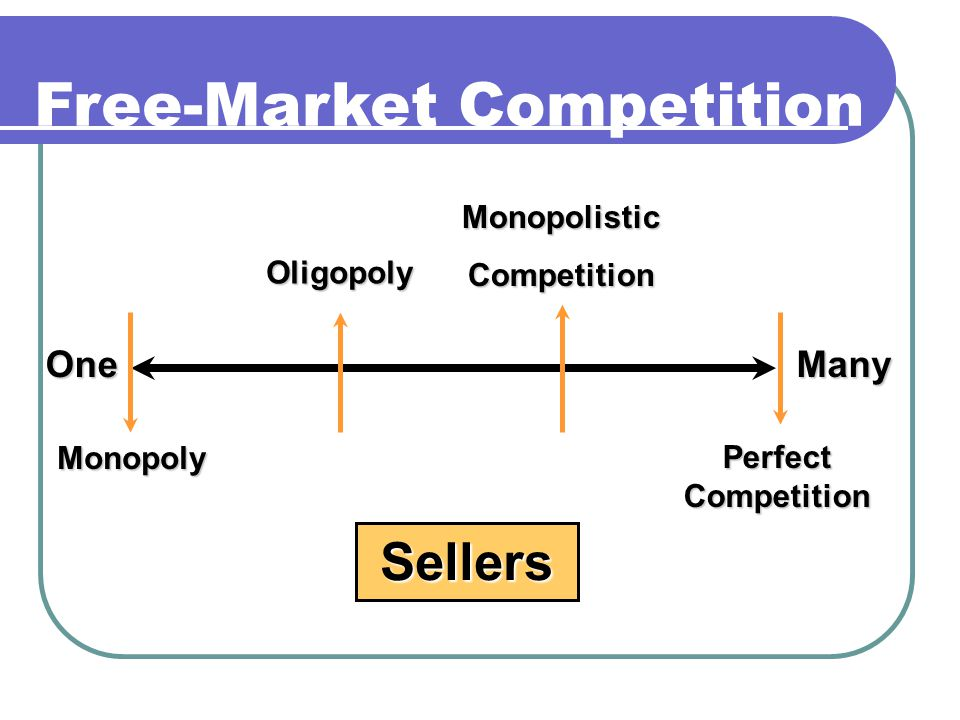 Free-Market Competition Sellers OneMany Monopoly Oligopoly MonopolisticCompetition Perfect Competition