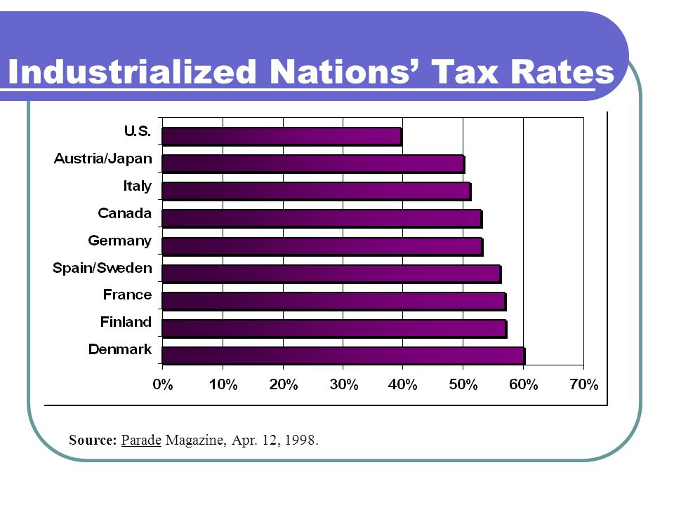 Industrialized Nations' Tax Rates Source: Parade Magazine, Apr. 12, 1998.