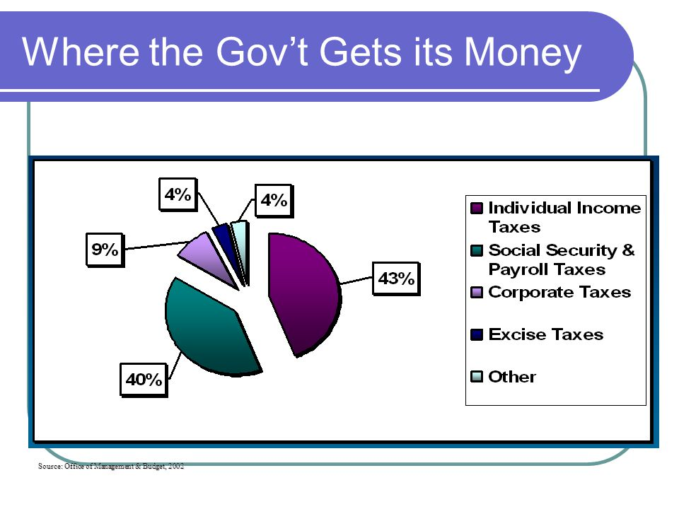 Source: Office of Management & Budget, 2002 Where the Gov't Gets its Money