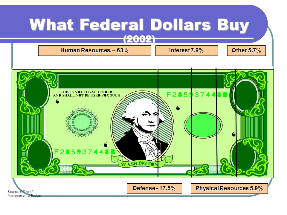 What Federal Dollars Buy (2002) Human Resources.