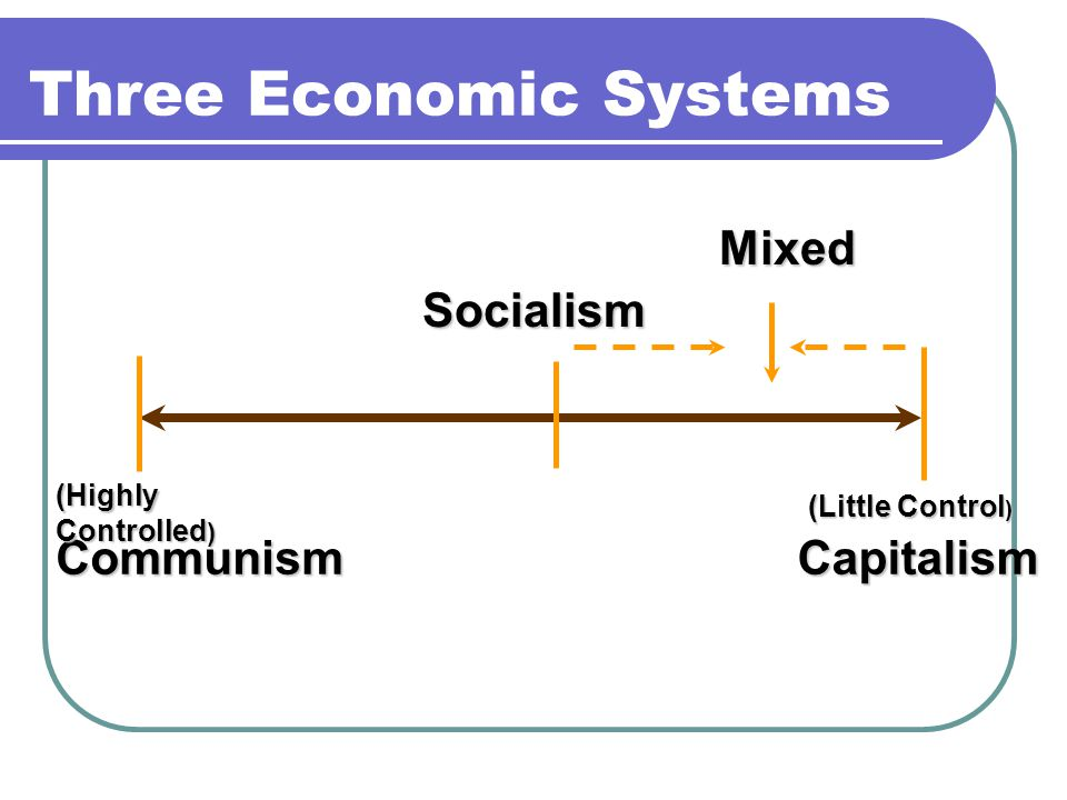 Three Economic Systems Communism Socialism Capitalism (Highly Controlled ) (Little Control ) Mixed