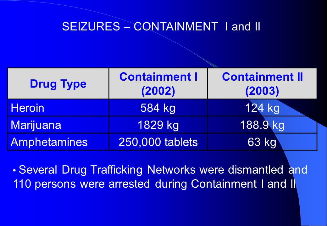 Drug Type Containment I (2002) Containment II (2003) Heroin584 kg124 kg Marijuana1829 kg188.9 kg Amphetamines250,000 tablets63 kg Several Drug Trafficking Networks were dismantled and 110 persons were arrested during Containment I and II SEIZURES – CONTAINMENT I and II