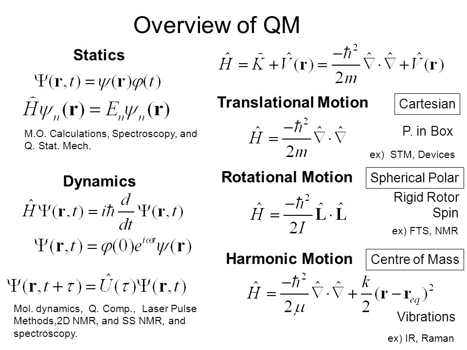 Overview of QM Translational Motion Rotational Motion Vibrations Cartesian Spherical Polar Centre of Mass Statics Dynamics P.