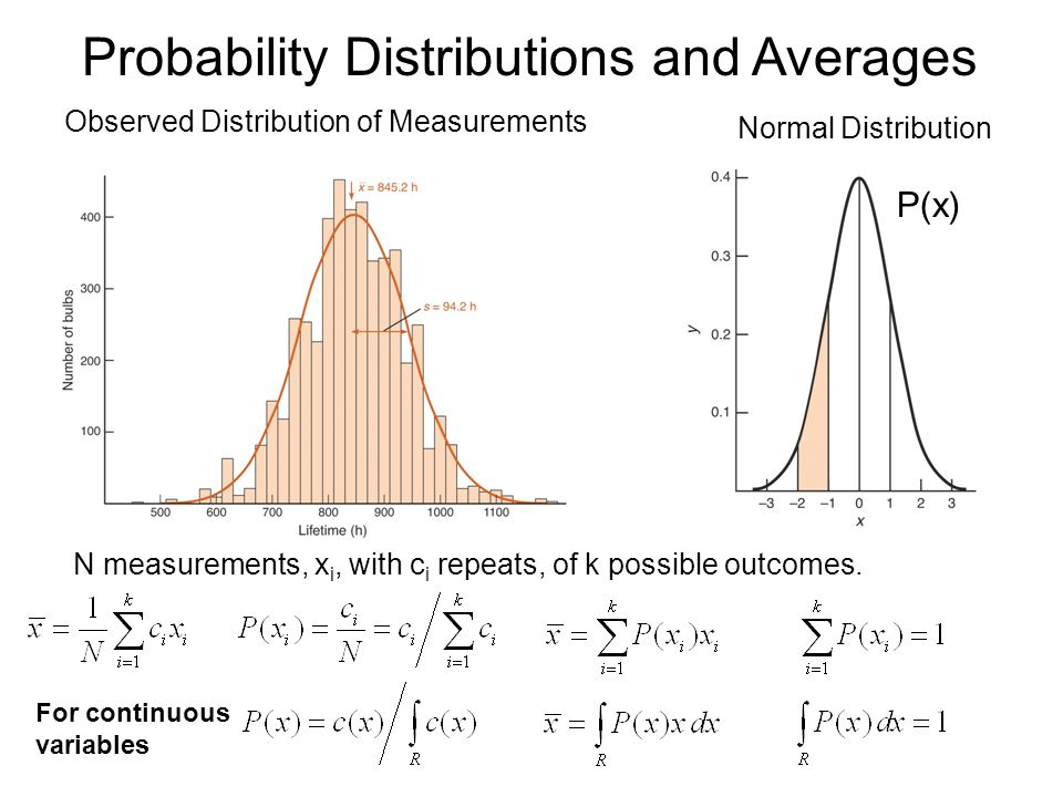 Probability Distributions and Averages Observed Distribution of Measurements Normal Distribution N measurements, x i, with c i repeats, of k possible outcomes.