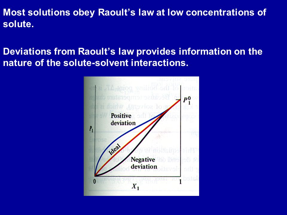 Most solutions obey Raoult's law at low concentrations of solute.