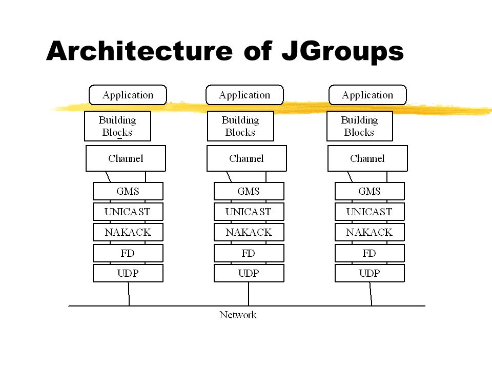 Reliable Multicasting with JGroups Bela Ban, Jan ppt download