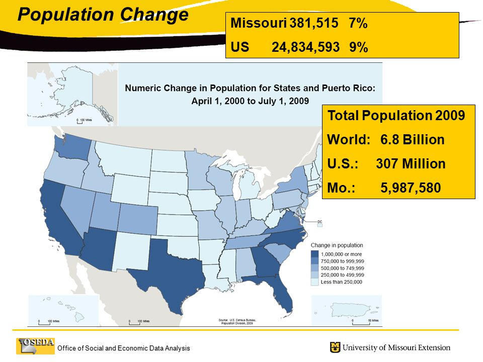 Office of Social and Economic Data Analysis Change in Population By State 2000 – 2008 Change in Population By State 2000 – 2008 Total Population 2009 World: 6.8 Billion U.S.: 307 Million Mo.: 5,987,580 Missouri 381,515 7% US 24,834,593 9% Population Change