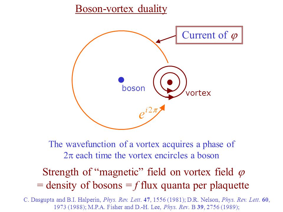 vortex boson The wavefunction of a vortex acquires a phase of 2  each time the vortex encircles a boson Boson-vortex duality Strength of magnetic field on vortex field  = density of bosons = f flux quanta per plaquette C.