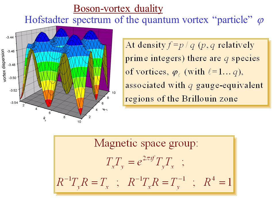Boson-vortex duality Hofstadter spectrum of the quantum vortex particle 