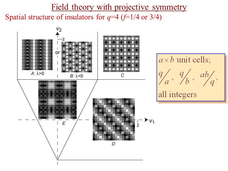 Spatial structure of insulators for q=4 (f=1/4 or 3/4) Field theory with projective symmetry