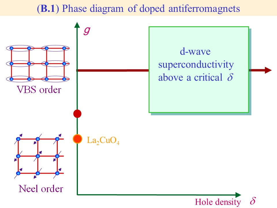 g La 2 CuO 4  Hole density (B.1) Phase diagram of doped antiferromagnets d-wave superconductivity above a critical 