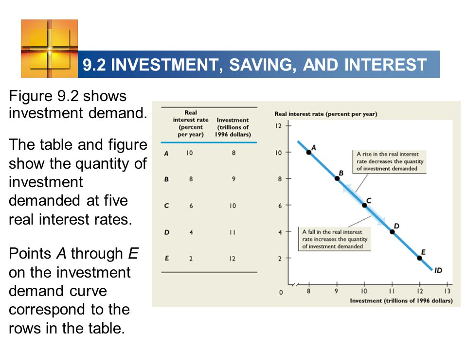 9.2 INVESTMENT, SAVING, AND INTEREST Figure 9.2 shows investment demand.