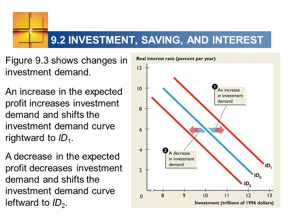 9.2 INVESTMENT, SAVING, AND INTEREST Figure 9.3 shows changes in investment demand.