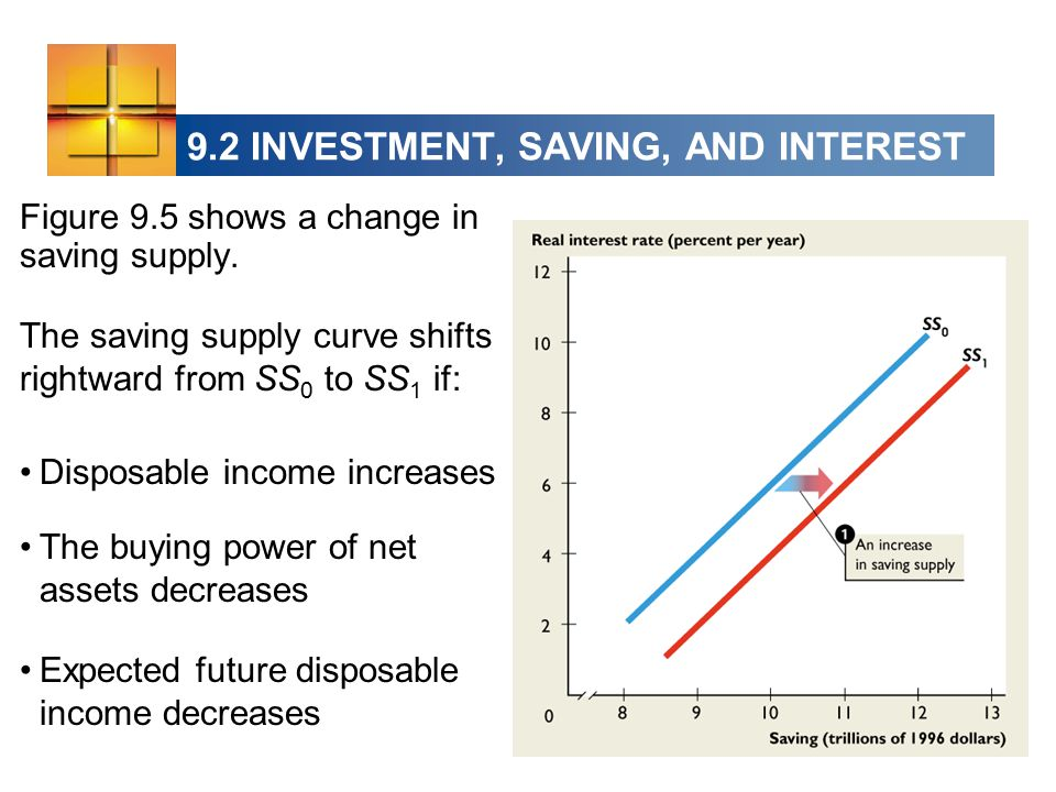 9.2 INVESTMENT, SAVING, AND INTEREST Figure 9.5 shows a change in saving supply.