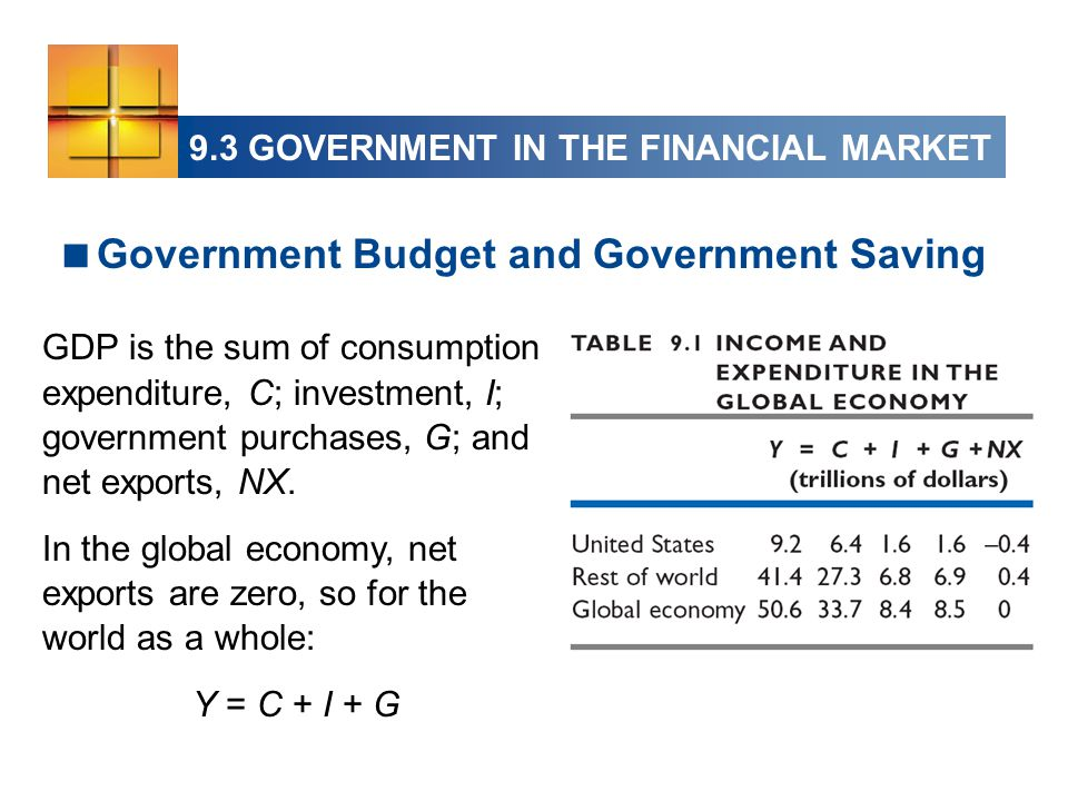  Government Budget and Government Saving GDP is the sum of consumption expenditure, C; investment, I; government purchases, G; and net exports, NX.