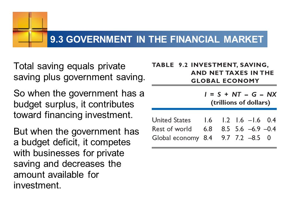 Total saving equals private saving plus government saving.