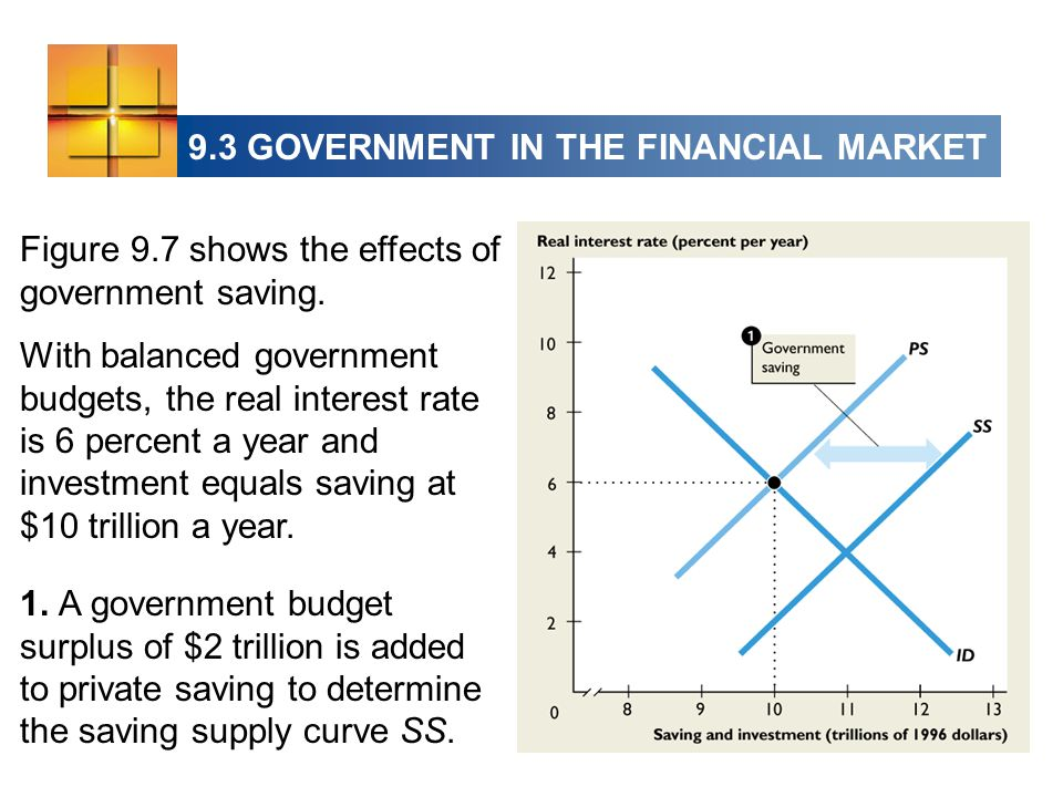 Figure 9.7 shows the effects of government saving.