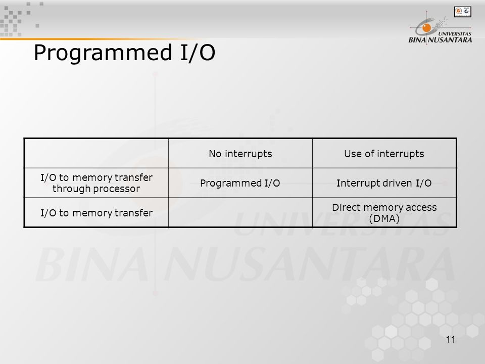 11 Programmed I/O No interruptsUse of interrupts I/O to memory transfer through processor Programmed I/OInterrupt driven I/O I/O to memory transfer Direct memory access (DMA)