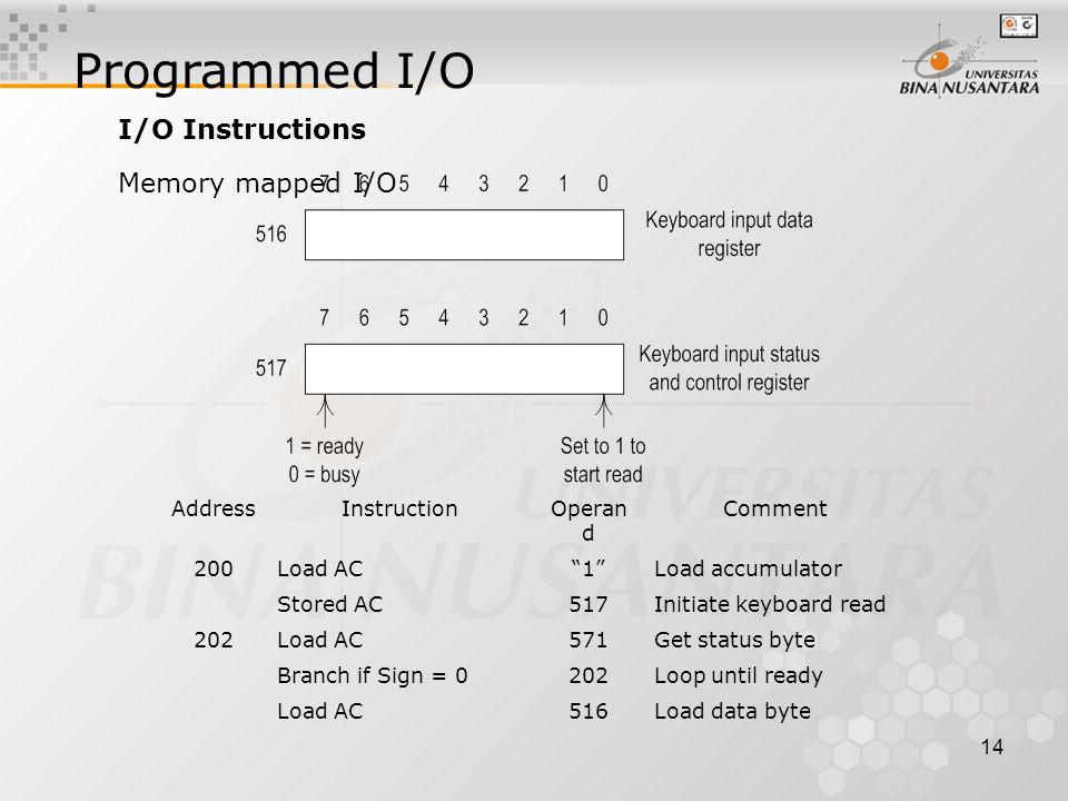 14 Programmed I/O I/O Instructions AddressInstructionOperan d Comment 200Load AC 1 Load accumulator Stored AC517Initiate keyboard read 202Load AC571Get status byte Branch if Sign = 0202Loop until ready Load AC516Load data byte Memory mapped I/O