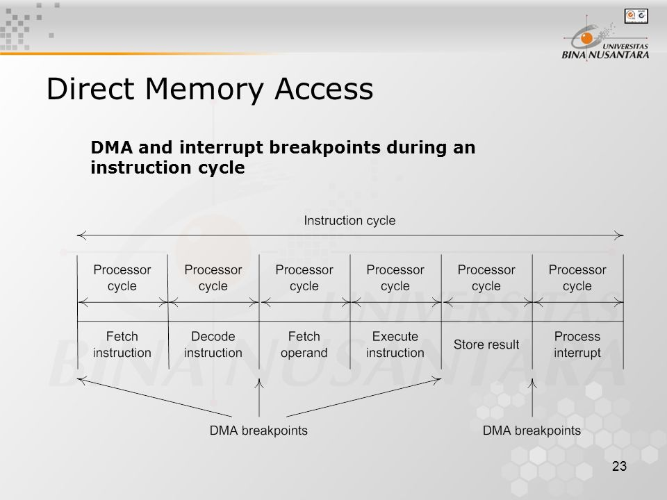 23 Direct Memory Access DMA and interrupt breakpoints during an instruction cycle
