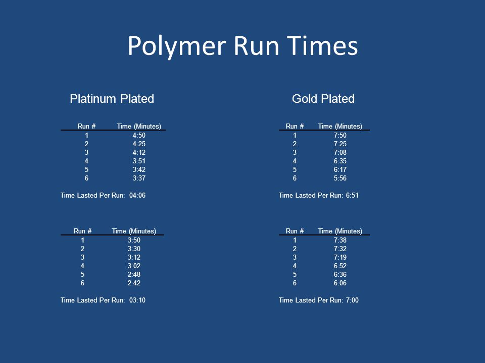 Polymer Run Times Run #Time (Minutes) 13:50 23:30 33:12 43:02 52:48 62:42 Time Lasted Per Run: 03:10 Run #Time (Minutes) 17:50 27:25 37:08 46:35 56:17 65:56 Time Lasted Per Run: 6:51 Run #Time (Minutes) 14:50 24:25 34:12 43:51 53:42 63:37 Time Lasted Per Run: 04:06 Run #Time (Minutes) 17:38 27:32 37:19 46:52 56:36 66:06 Time Lasted Per Run: 7:00 Platinum PlatedGold Plated