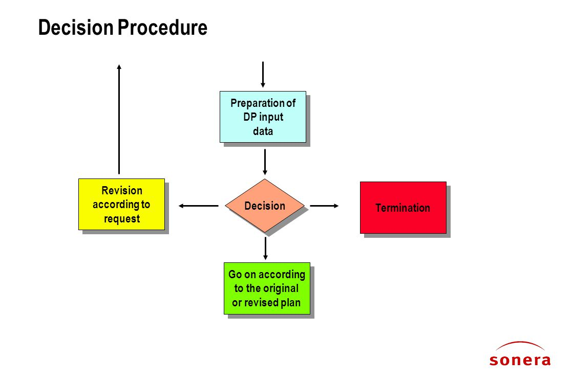 Decision Procedure Preparation of DP input data Preparation of DP input data Decision Termination Go on according to the original or revised plan Go on according to the original or revised plan Revision according to request Revision according to request