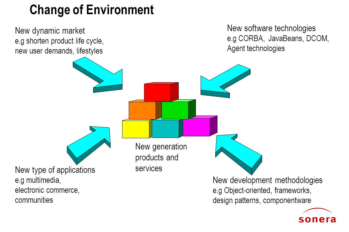 Change of Environment New type of applications e.g multimedia, electronic commerce, communities New software technologies e.g CORBA, JavaBeans, DCOM, Agent technologies New dynamic market e.g shorten product life cycle, new user demands, lifestyles New development methodologies e.g Object-oriented, frameworks, design patterns, componentware New generation products and services