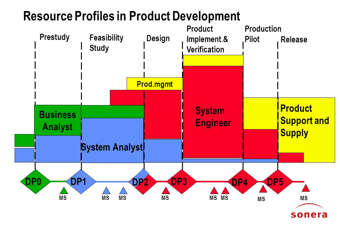 Resource Profiles in Product Development Prestudy Feasibility Study Design Product Implement.& Verification Production Pilot Release DP0DP1DP3 DP4 DP5 MS DP2 System Analyst System Engineer Product Support and Supply MS Business Analyst Prod.mgmt