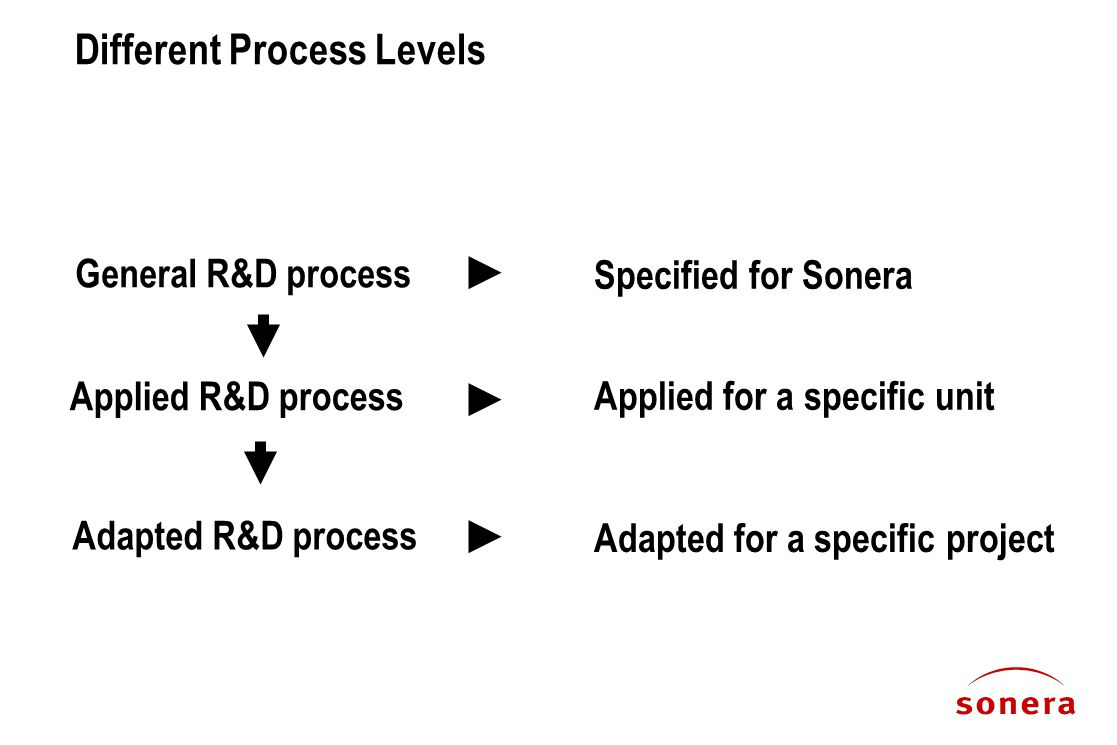 Different Process Levels General R&D process Applied R&D process Adapted R&D process Specified for Sonera Applied for a specific unit Adapted for a specific project