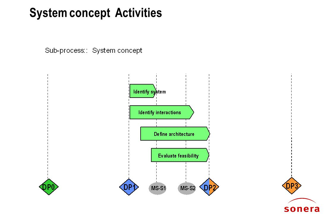System concept Activities