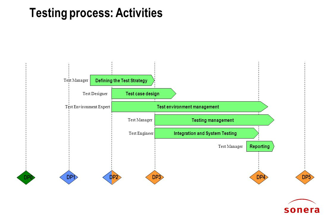 Testing process: Activities Defining the Test Strategy Integration and System Testing Test environment management Reporting Test case design DP3DP5 DP2 DP1DP4 DP0 Testing management Test Manager Test Designer Test Environment Expert Test Engineer