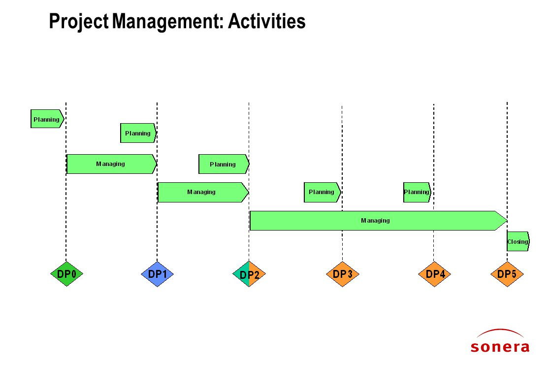 Project Management: Activities