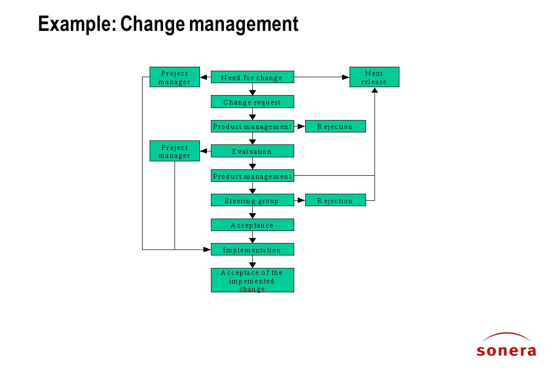 Example: Change management