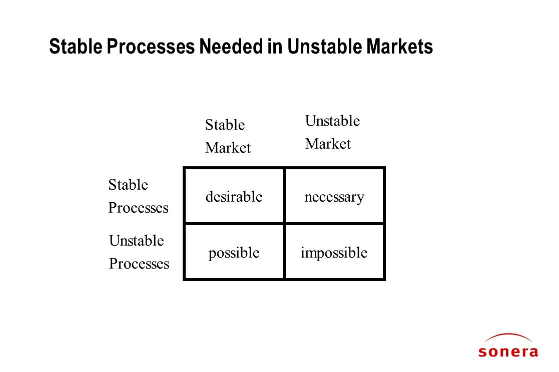 Stable Processes Needed in Unstable Markets desirablenecessary possibleimpossible Stable Processes Unstable Processes Stable Market Unstable Market