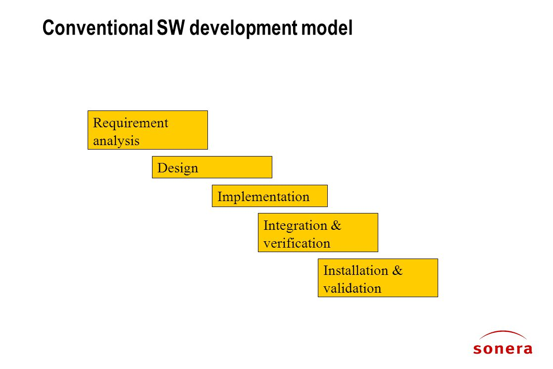 Conventional SW development model Installation & validation Integration & verification Implementation Design Requirement analysis