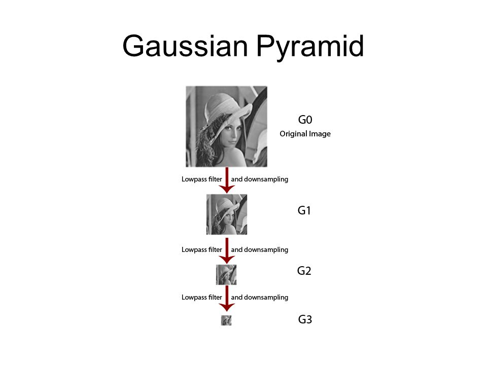 Gaussian Pyramid