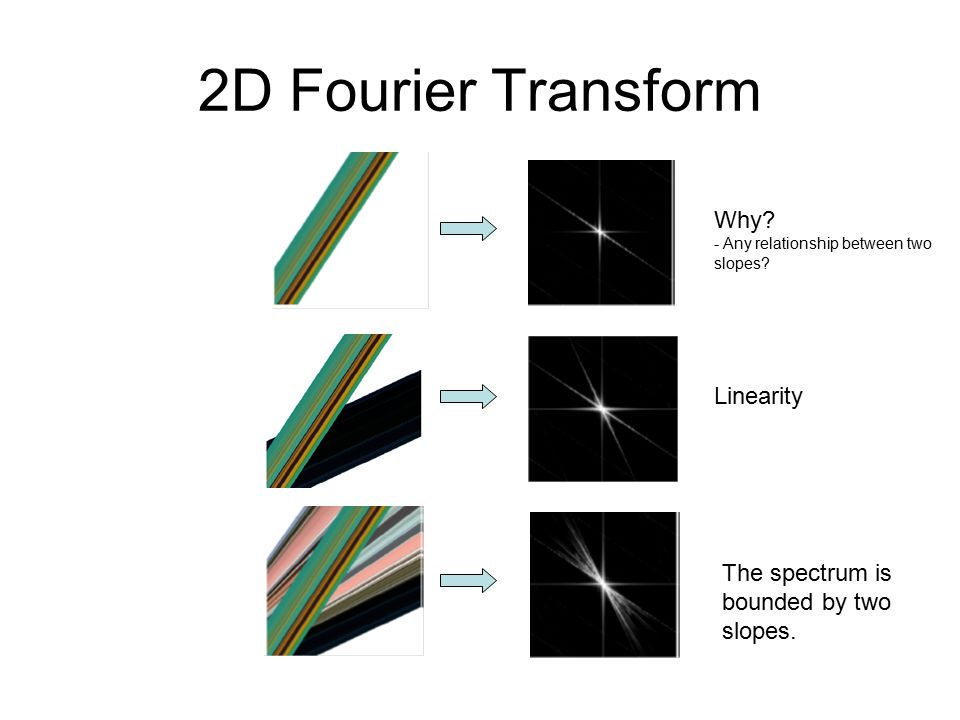 2D Fourier Transform The spectrum is bounded by two slopes.