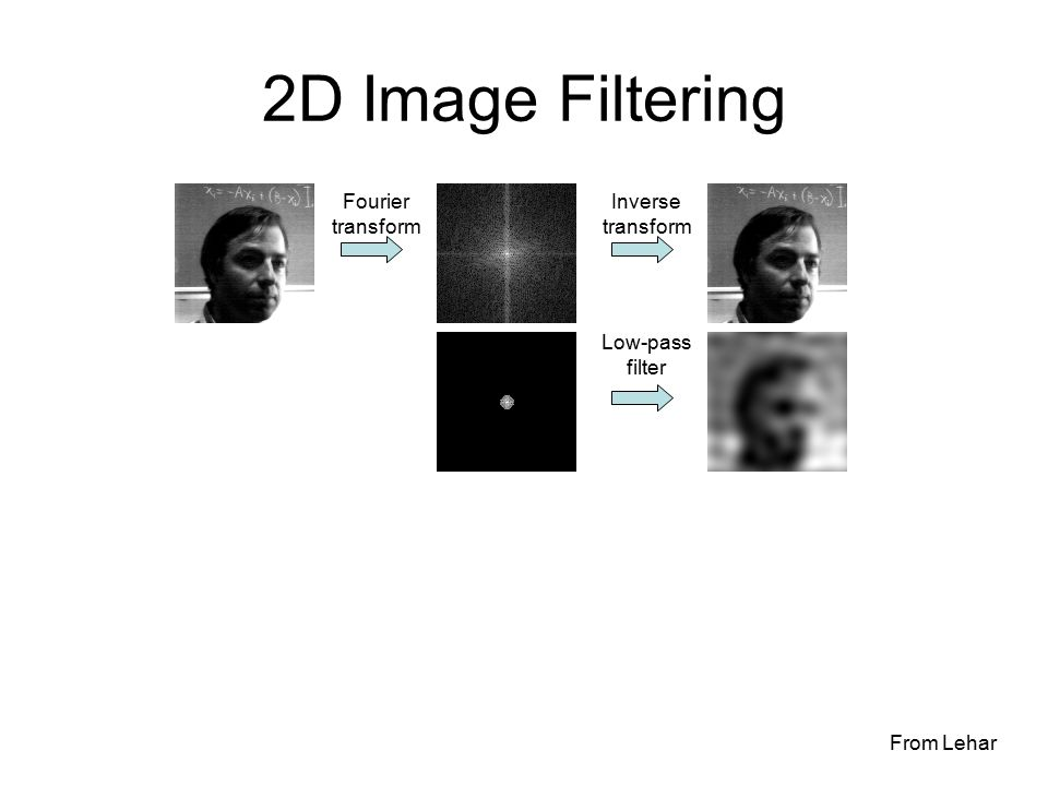 2D Image Filtering Inverse transform Fourier transform Low-pass filter From Lehar