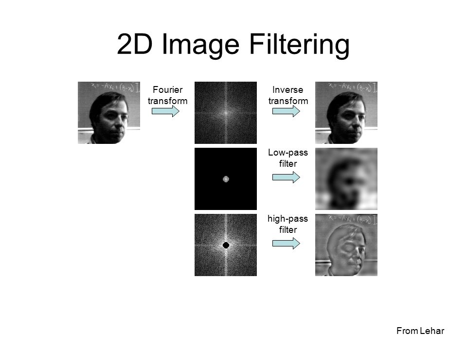2D Image Filtering Inverse transform Fourier transform Low-pass filter high-pass filter From Lehar