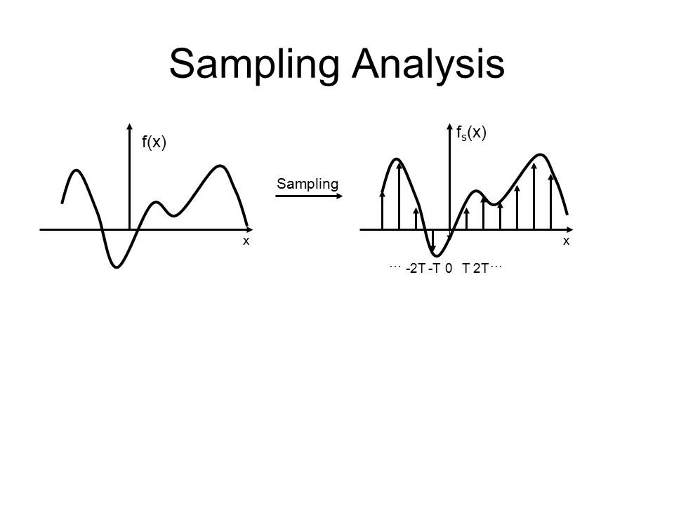 Sampling Analysis f(x) x T2T … -2T-T … 0 f s (x) x Sampling
