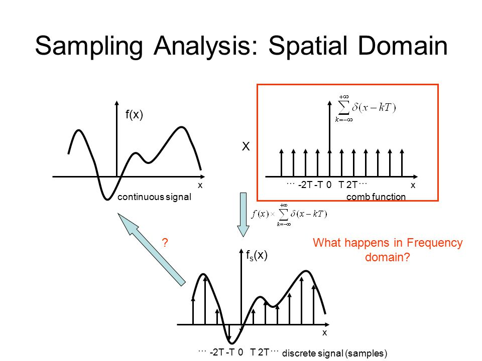 Sampling Analysis: Spatial Domain f(x) T2T … -2T-T … 0 f s (x) x xT2T … -2T-T … 0x X What happens in Frequency domain.