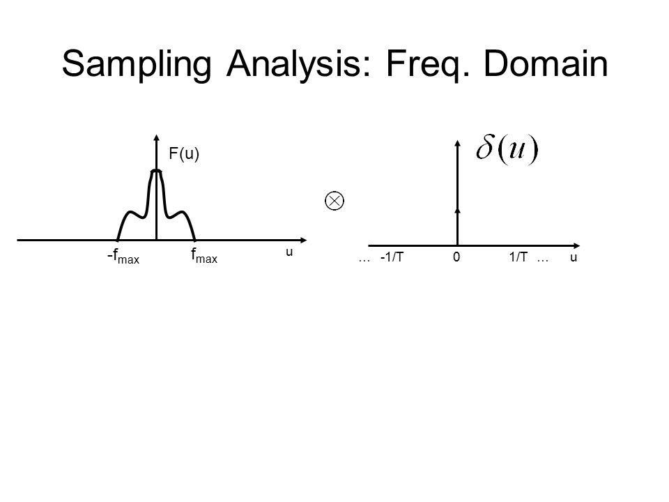Sampling Analysis: Freq. Domain 1/T…-1/T…0u F(u) u -f max f max