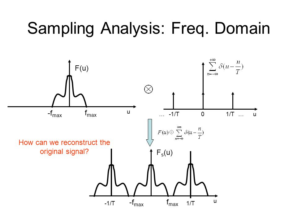 Sampling Analysis: Freq.