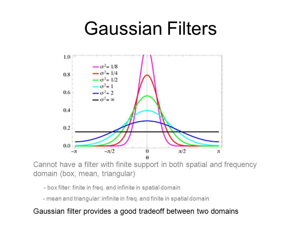 Gaussian Filters Cannot have a filter with finite support in both spatial and frequency domain (box, mean, triangular) - box filter: finite in freq.