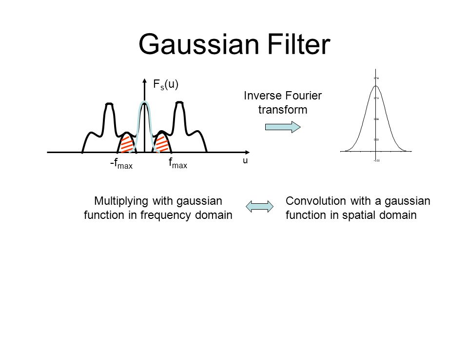 Gaussian Filter F s (u) u -f max f max Multiplying with gaussian function in frequency domain Convolution with a gaussian function in spatial domain Inverse Fourier transform