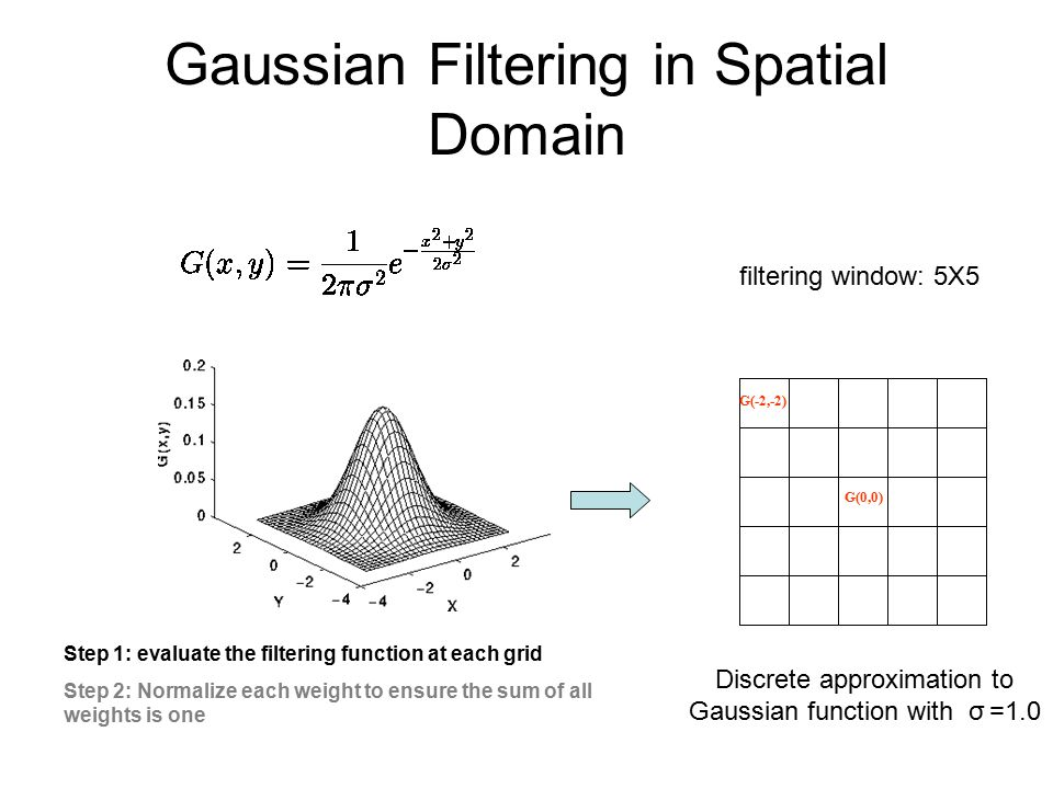 Gaussian Filtering in Spatial Domain Discrete approximation to Gaussian function with σ =1.0 filtering window: 5X5 G(0,0) Step 1: evaluate the filtering function at each grid Step 2: Normalize each weight to ensure the sum of all weights is one G(-2,-2)