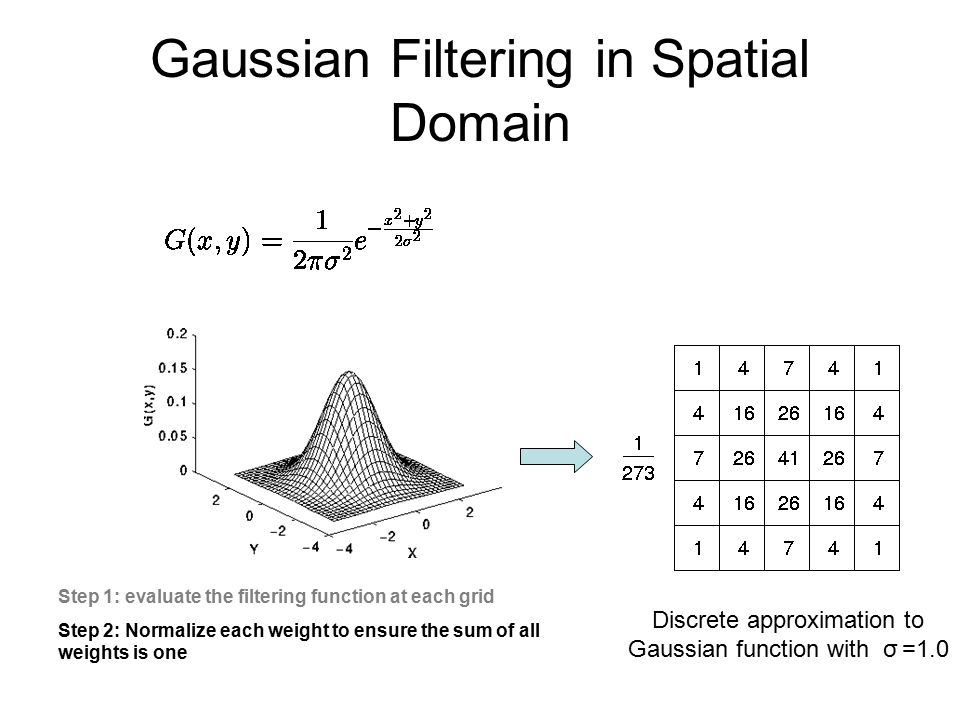 Gaussian Filtering in Spatial Domain Discrete approximation to Gaussian function with σ =1.0 Step 1: evaluate the filtering function at each grid Step 2: Normalize each weight to ensure the sum of all weights is one